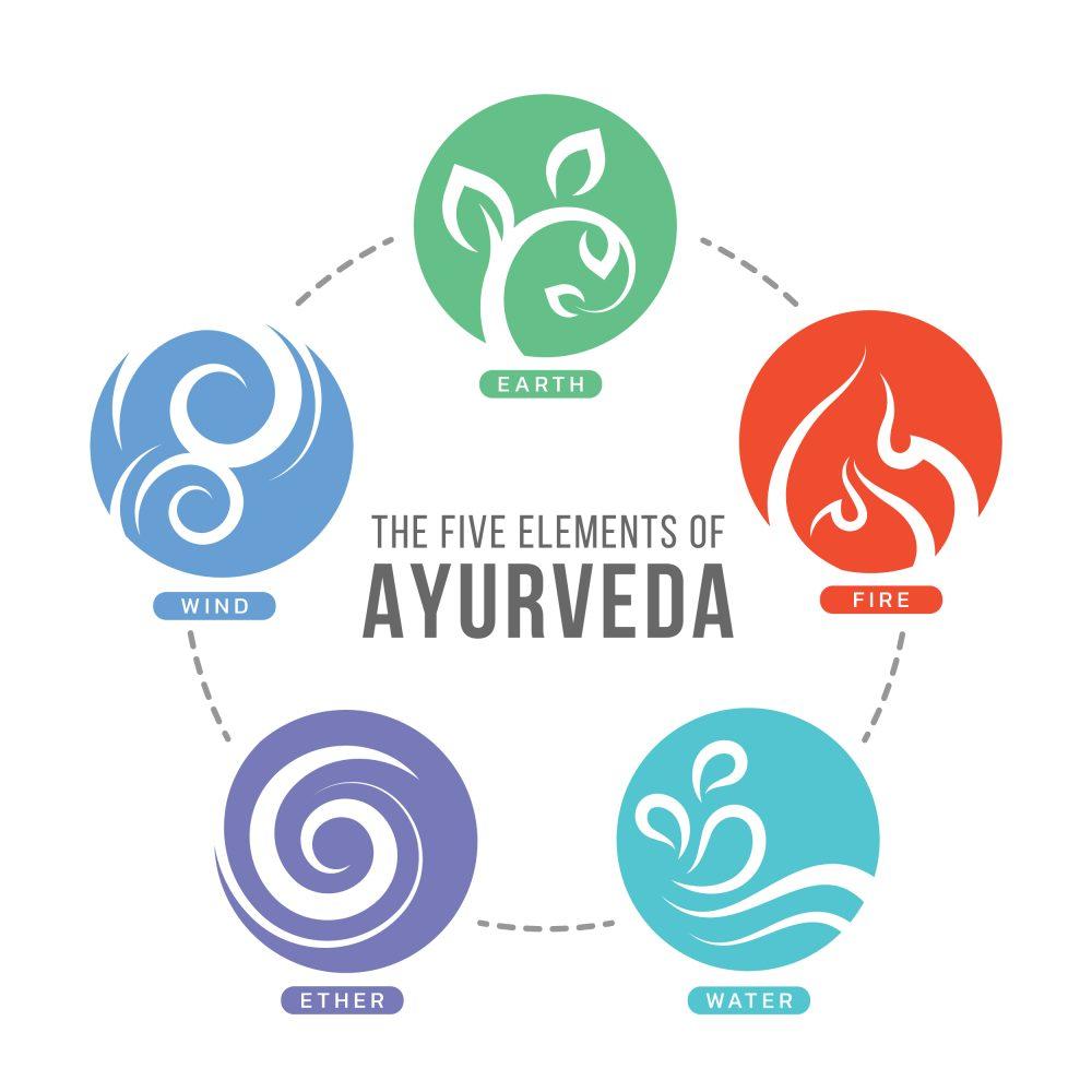 アーユルヴェーダを構成する5つの元素と3つのドーシャ
